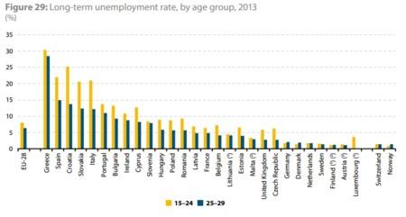 Eurostat: desempleo de larga duración de los jóvenes 15 a 29 años 2013