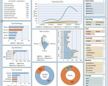 Analizar los datos de Twitter desde Excel con Analytics para Twitter