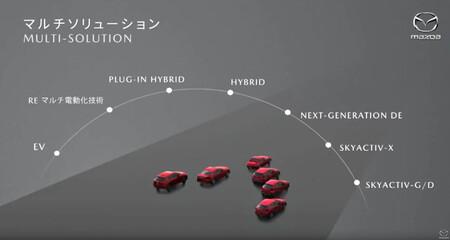 Es oficial: Mazda volverá a tener coches con motor rotativo en su gama en 2022