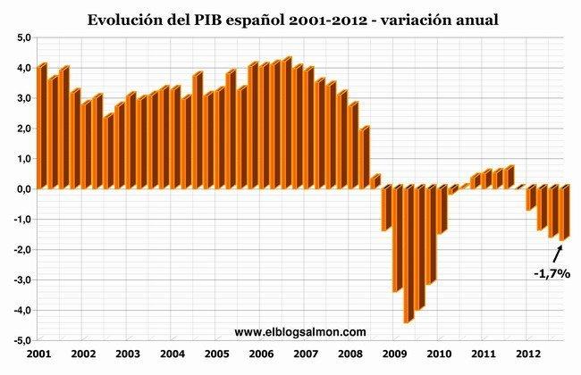 PIB español 2001-2012