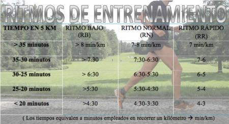 ritmos_entrenamiento