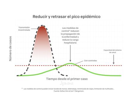 Pico Epidemico 001