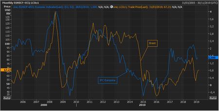 Cpi Eurozona Brent