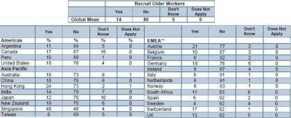 Empresas españolas no quieren trabajadores mayores