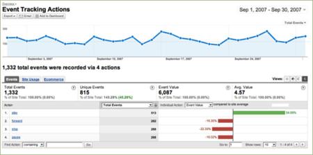 Google Analytics for Mobile Apps