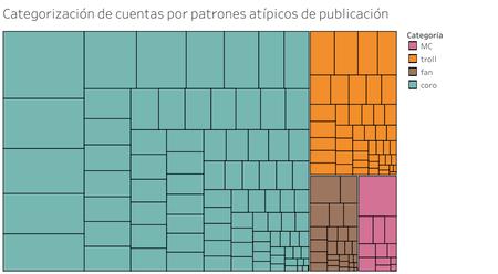 Categorizacion De Cuentas Por Patrones Atipicos De Publicacion