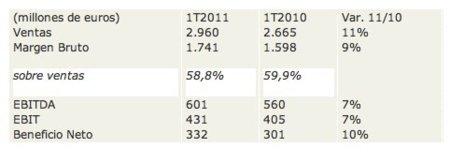 Inditex datos 2011