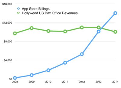 Bienvenidos al siglo XXI: La App Store ya genera más ingresos que Hollywood