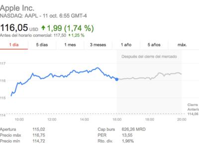La otra cara del mal trago de Samsung: las acciones de Apple suben hasta batir récords en 2016