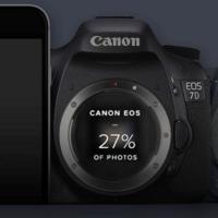 iPhone, la cámara más popular en Flickr en 2015