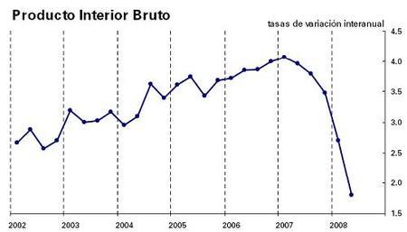 El PIB de España crece el 0,1% en el segundo trimestre