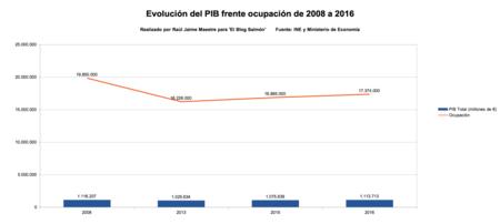 Pib Frente Ocupacion