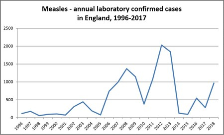 Measles Cases To 2018
