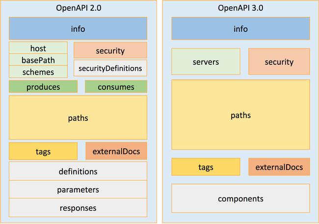 Openapi Versiones