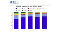 Windows Phone supera a BlackBerry y alcanza el tercer puesto en el mercado de smartphones