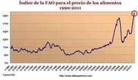 Las causas de las subidas de los precios de la alimentación