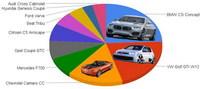 Mejor prototipo del año: BMW CS Concept