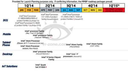 Intel Roadmap 2014