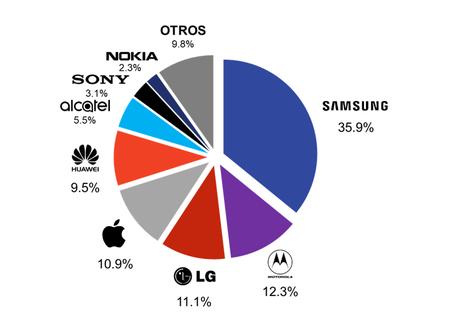 Cuota de mercado smartphones 2018