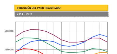 El paro baja en junio en 94.727 personas