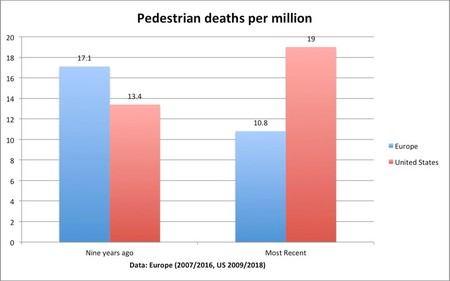 Ped Deaths Us Europe
