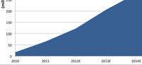 El crecimiento de tabletas desde 2010 presenta un crecimiento explosivo