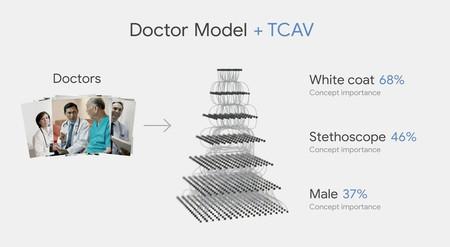Tcav Doctor Google