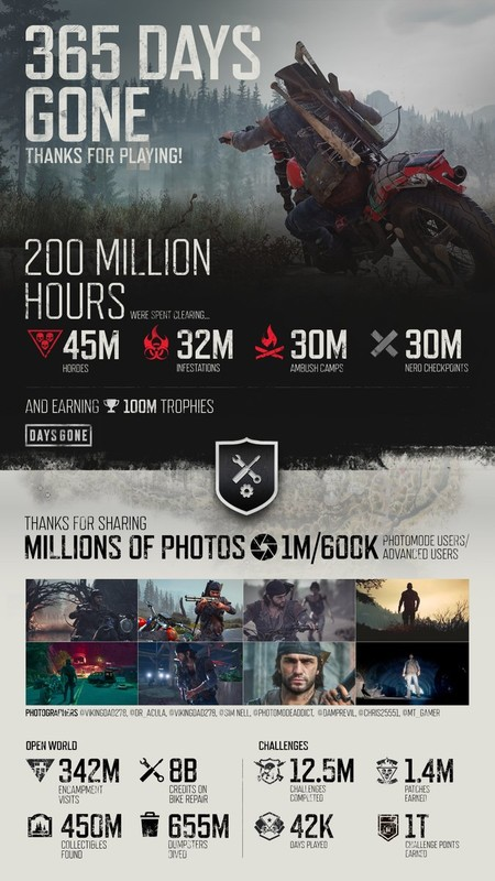 Days Gone Infografia