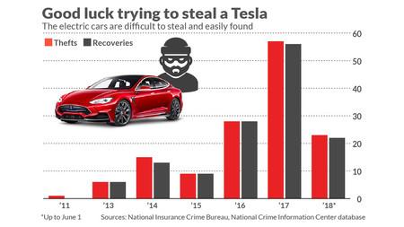 Tesla Robos