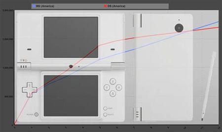 La DSi es la consola que más rápido se vende de Nintendo