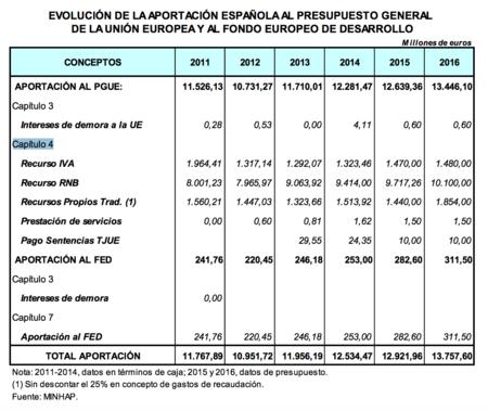 Evolucion De La Aportacion Espanola