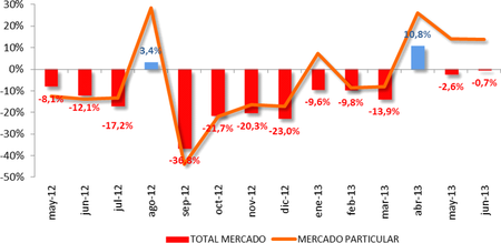 Ventas de coches en España junio 2013