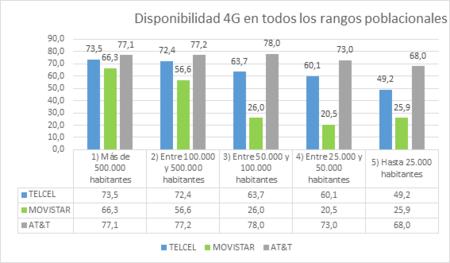 Disponibilidad Red 4g Mexico