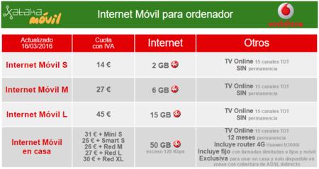 Vodafone reformula su oferta con tv online incluida m s - Vodafone tarifas internet casa ...