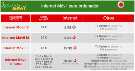 Nuevas Tarifas Internet Movil Vodafone