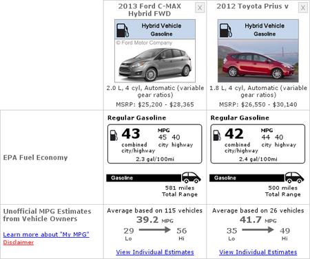 Consumos del 2013 Ford C-MAX Hybrid y 2012 Toyota Prius V
