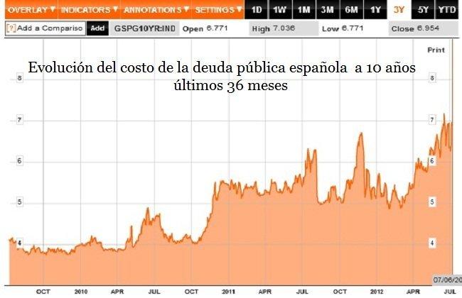 Costo deuda pública española
