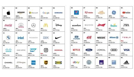 Marcas Mas Valiosas Interbrand