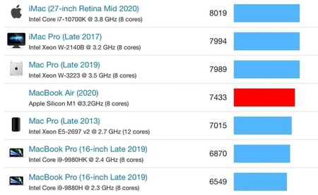 Macbook Air M1 Benchmark Prueba Multiples Nucleos Varios Nucleos