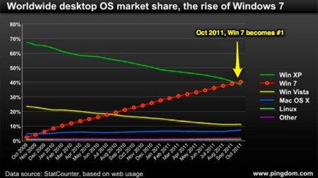 Windows 7 se alza como el sistema operativo más utilizado en el mundo