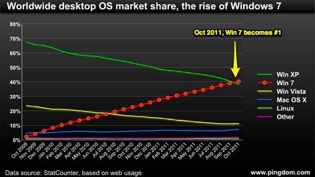 Windows 7 desbanca a Windows XP como el sistema operativo más utilizado