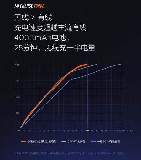 Xiaomi Mi Charge Turbo Carga 30w