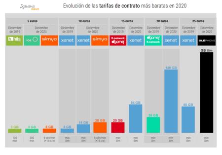 Evolucion De Las Tarifas De Contrato Mas Baratas En 2020