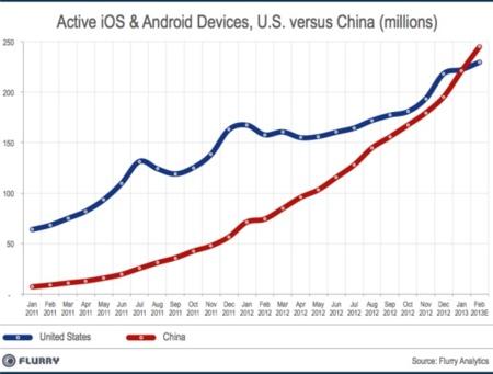 Ya es una realidad: China es mercado más grande de dispositivos iOS del mundo por delante de los Estados Unidos