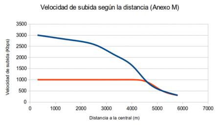 Velocidad de subida del anexo M