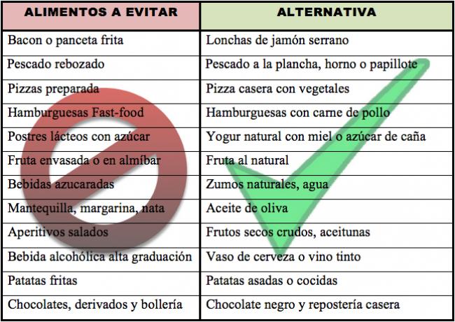Alimentos dieta