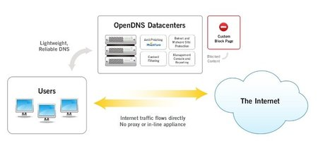 Tres alternativas de filtrado de DNS