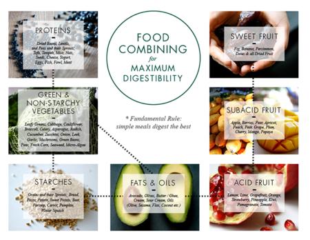 Foodcombiningb