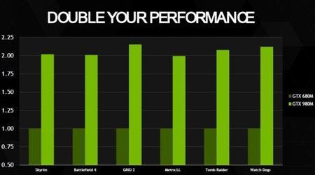 Nvidia Geforce Gtx 900m Performance