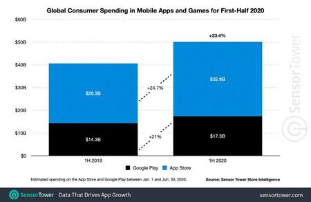 App Store ingresos
